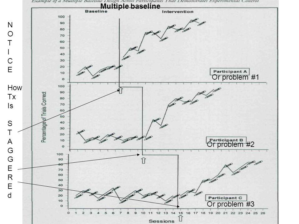 Multiple baseline N O T I C E How Tx Is S A G R d Or problem #1 Or problem #2 Or problem #3