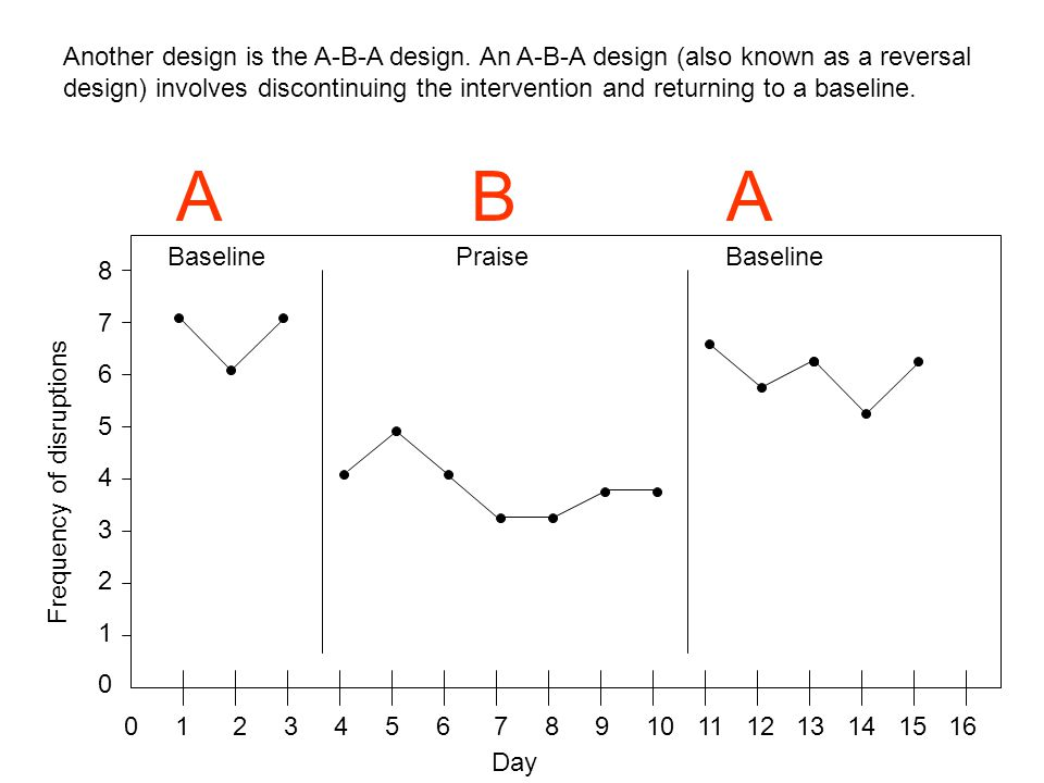 Another design is the A-B-A design