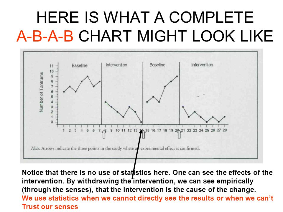 HERE IS WHAT A COMPLETE A-B-A-B CHART MIGHT LOOK LIKE