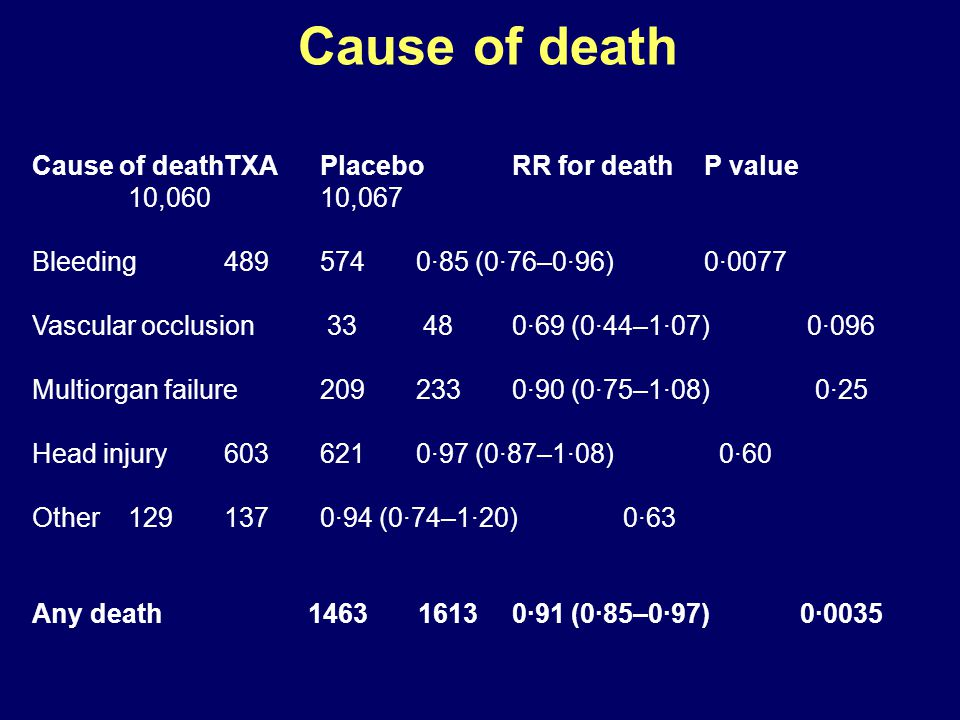 Cause of death Cause of death TXA Placebo RR for death P value