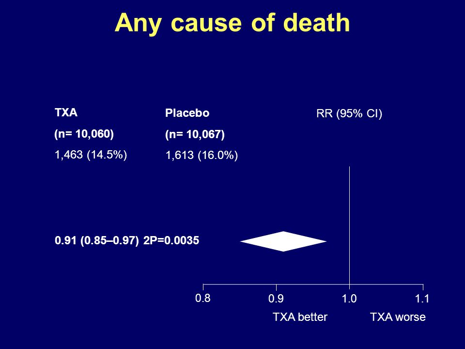 Any cause of death TXA (n= 10,060) 1,463 (14.5%) Placebo (n= 10,067)