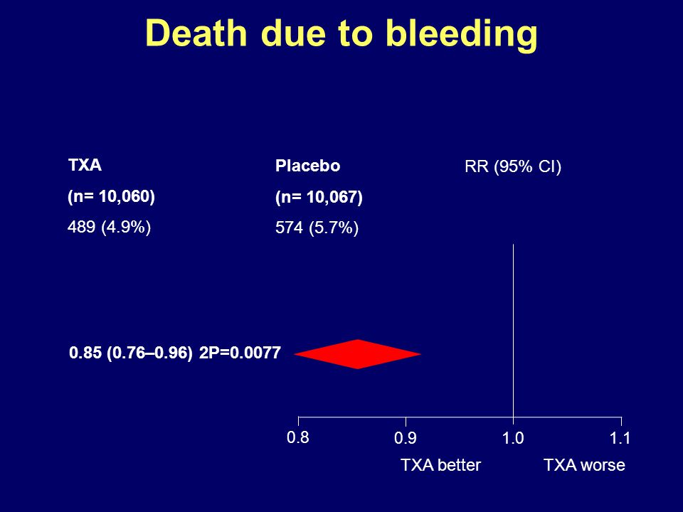 Death due to bleeding TXA (n= 10,060) 489 (4.9%) Placebo (n= 10,067)