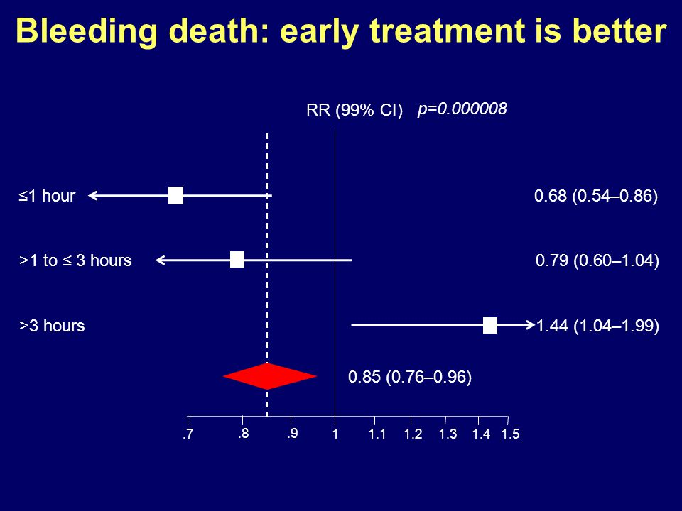 Bleeding death: early treatment is better