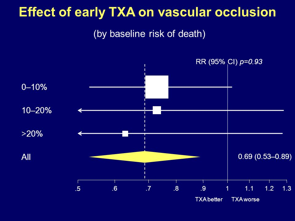 Effect of early TXA on vascular occlusion