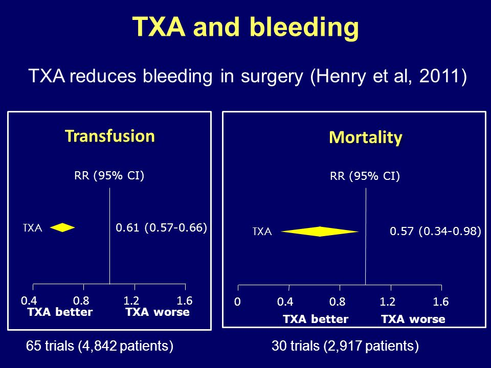 TXA reduces bleeding in surgery (Henry et al, 2011)
