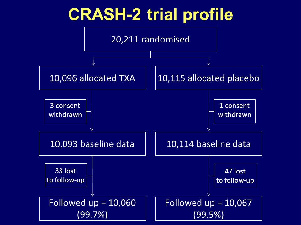 CRASH-2 trial profile 20,211 randomised 10,096 allocated TXA