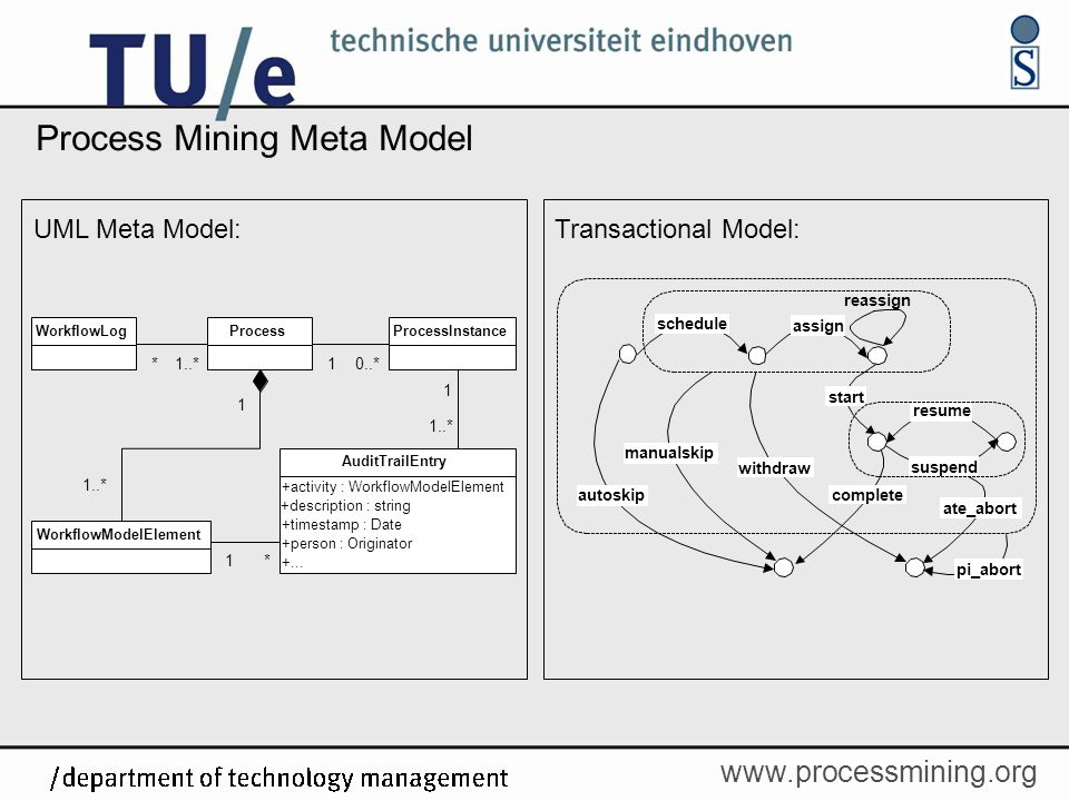 Process Mining Meta Model