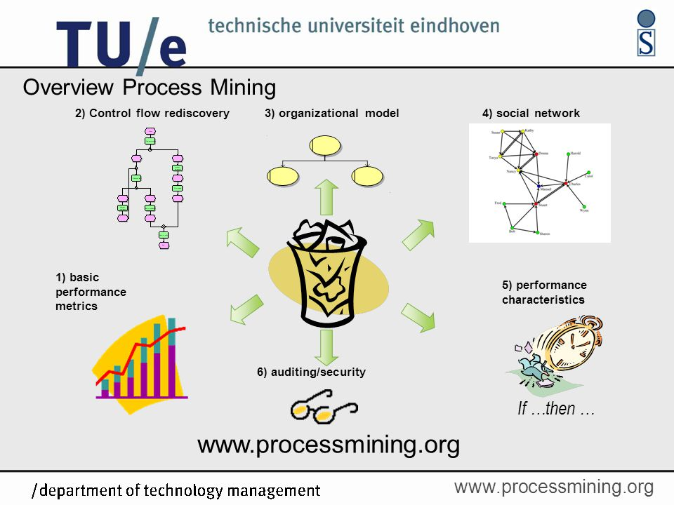 Overview Process Mining