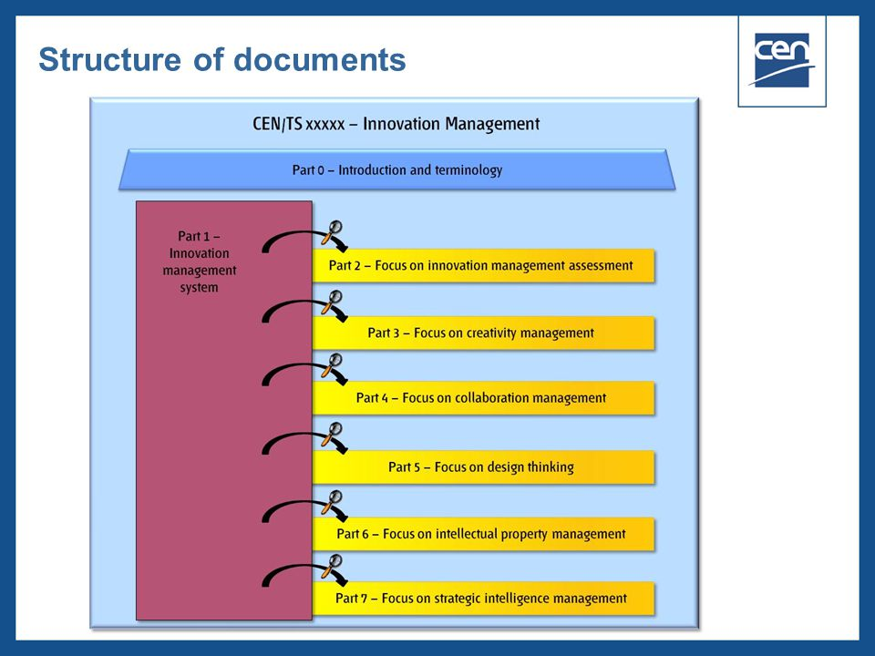 Structure of documents