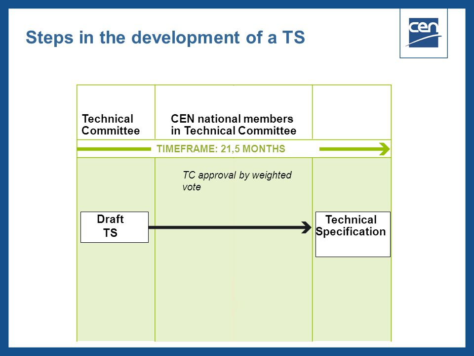 Steps in the development of a TS