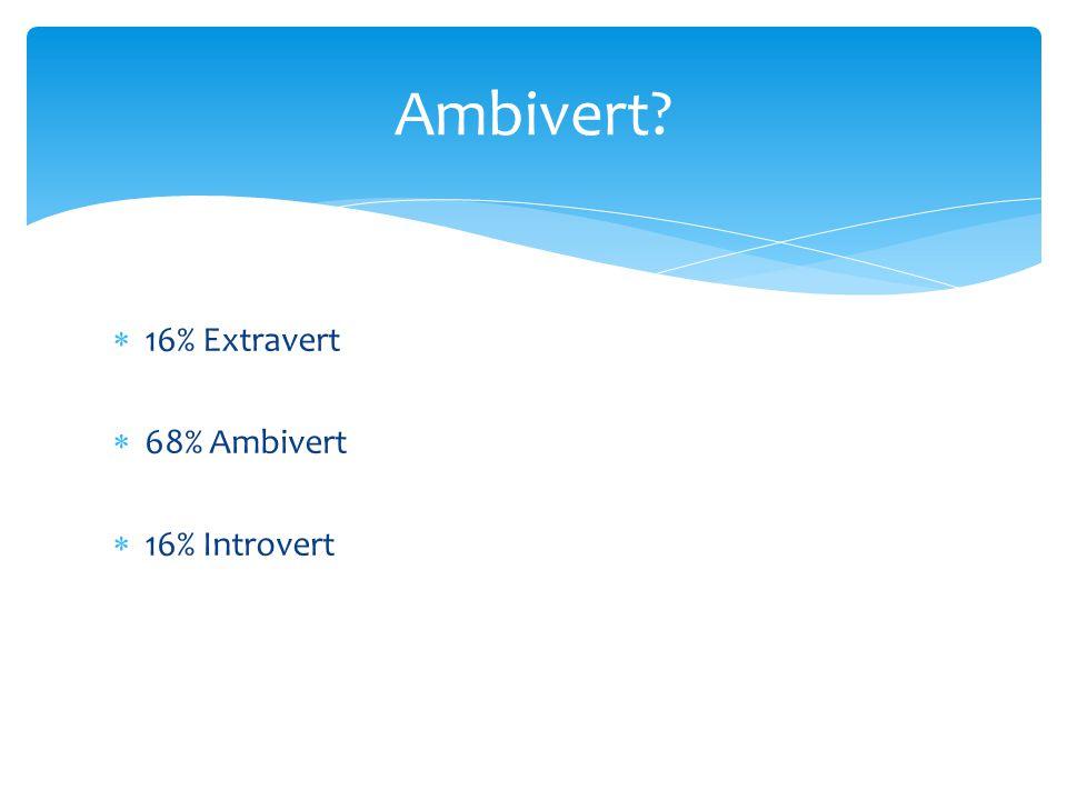 Ambivert 16% Extravert 68% Ambivert 16% Introvert
