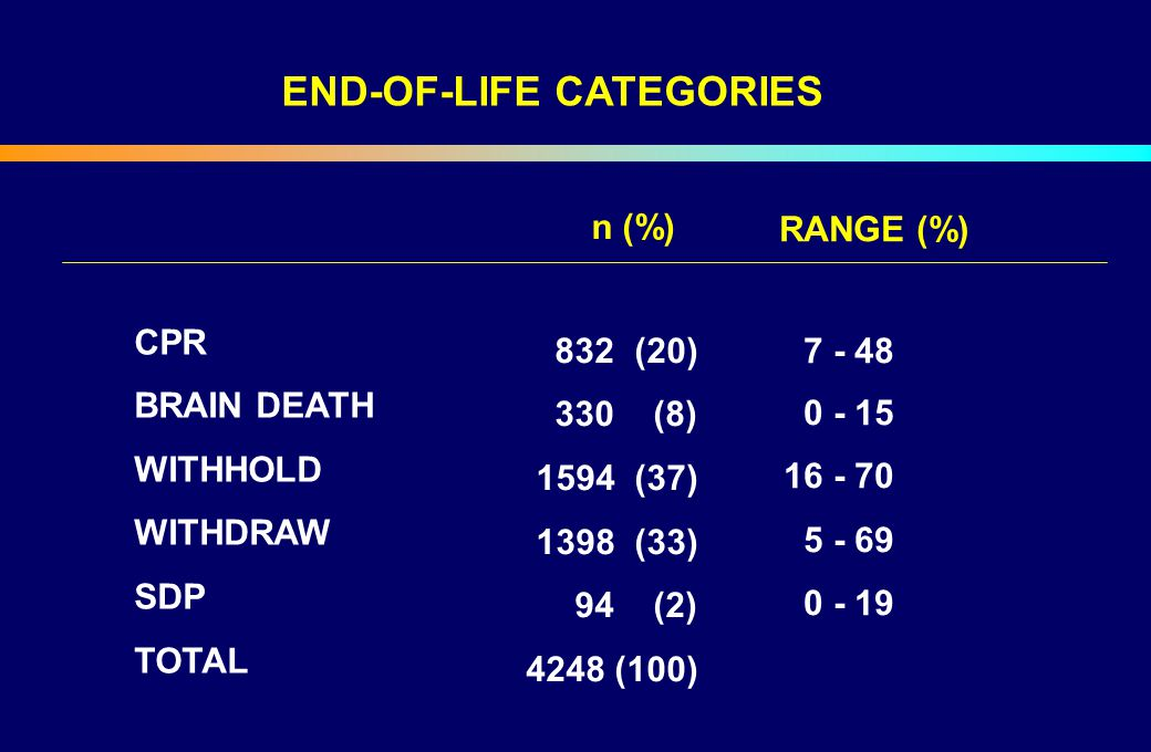 END-OF-LIFE CATEGORIES
