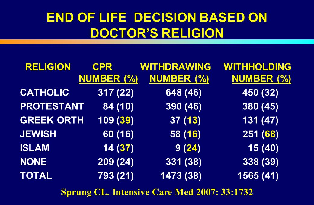 END OF LIFE DECISION BASED ON DOCTOR'S RELIGION