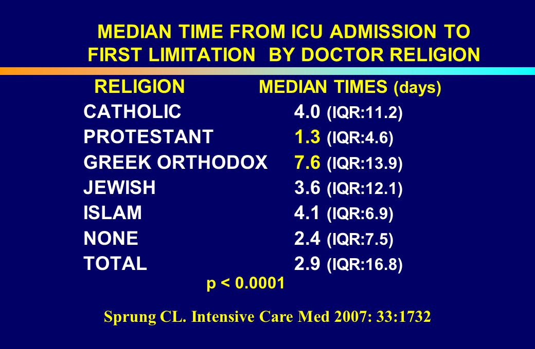 MEDIAN TIME FROM ICU ADMISSION TO FIRST LIMITATION BY DOCTOR RELIGION