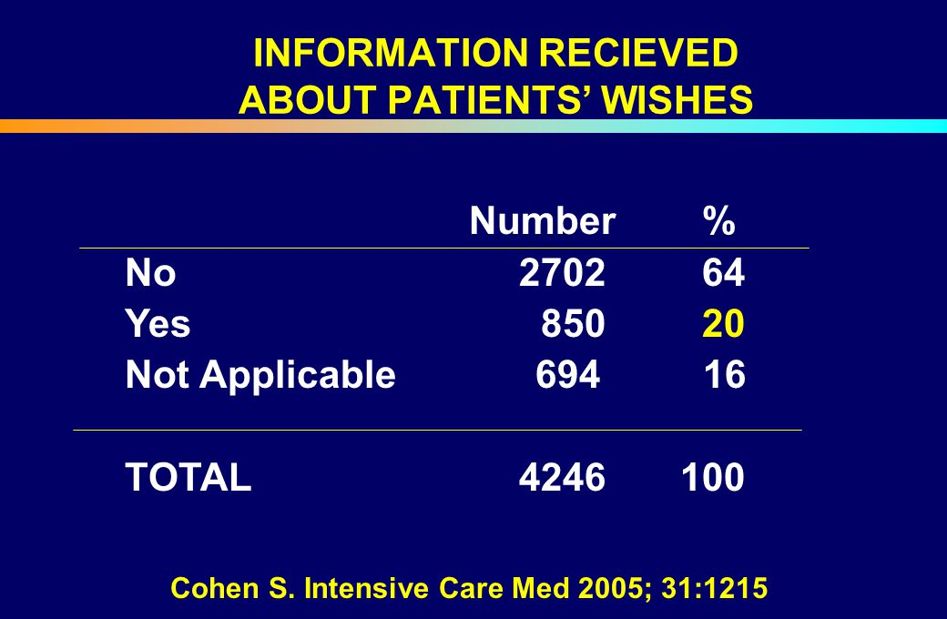 INFORMATION RECIEVED ABOUT PATIENTS' WISHES