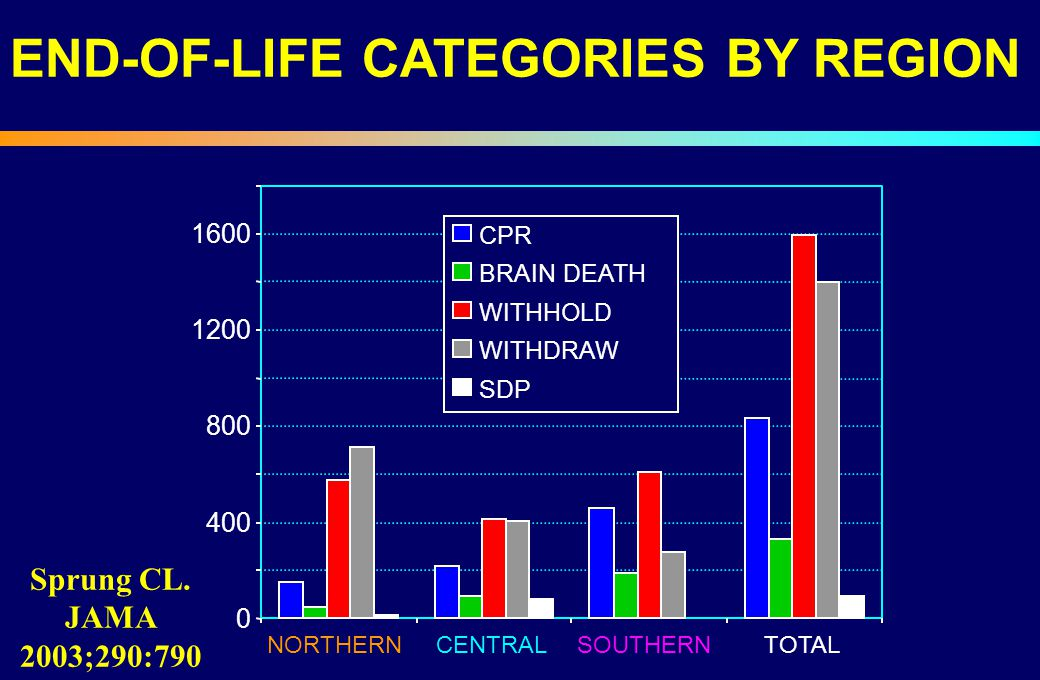 END-OF-LIFE CATEGORIES BY REGION