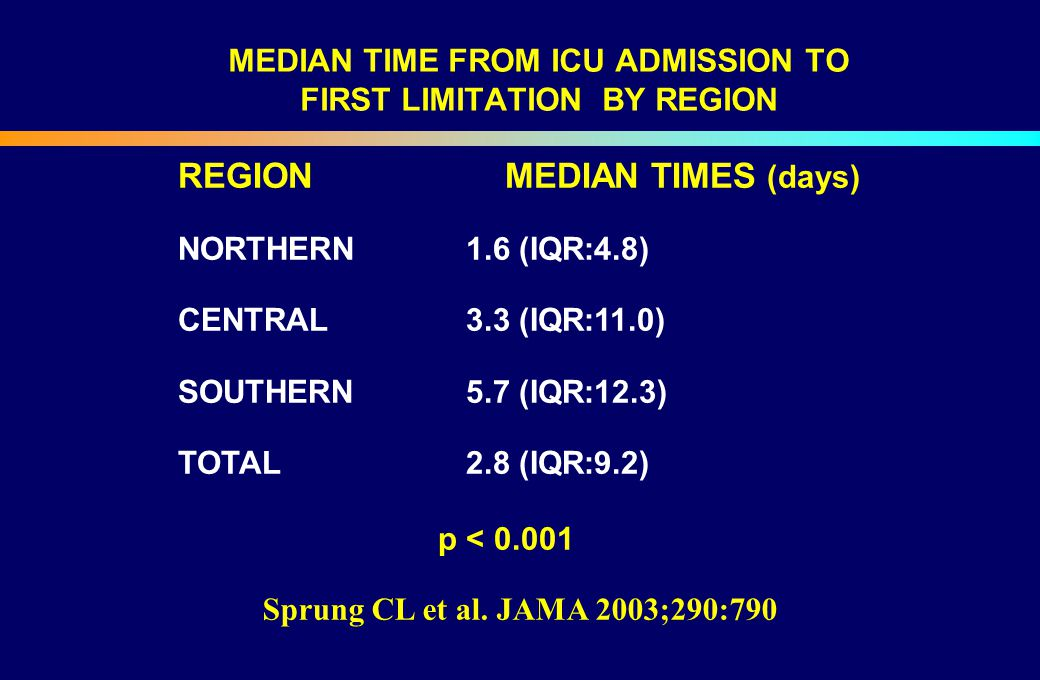 MEDIAN TIME FROM ICU ADMISSION TO FIRST LIMITATION BY REGION