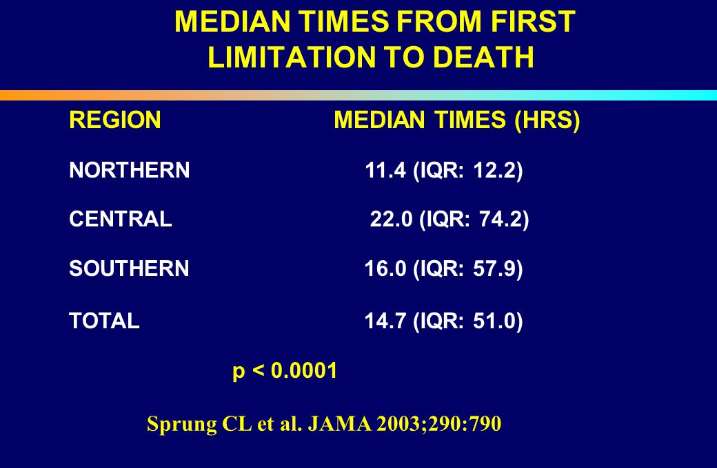 MEDIAN TIMES FROM FIRST LIMITATION TO DEATH