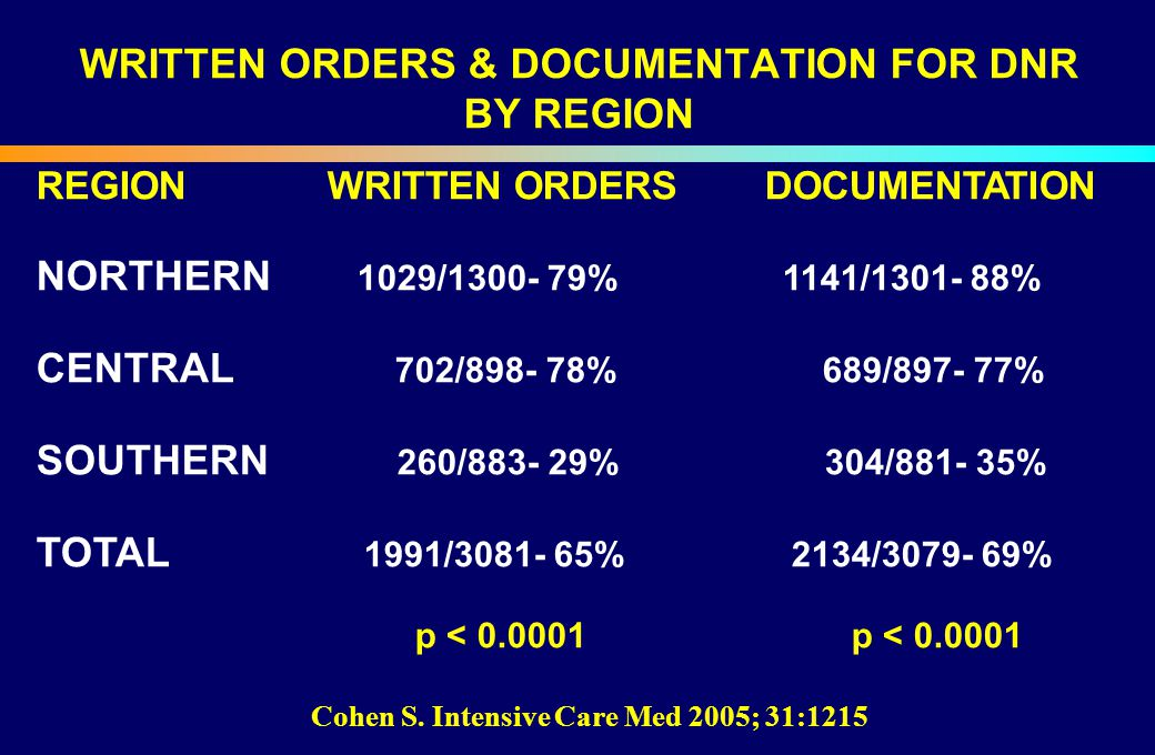 WRITTEN ORDERS & DOCUMENTATION FOR DNR BY REGION