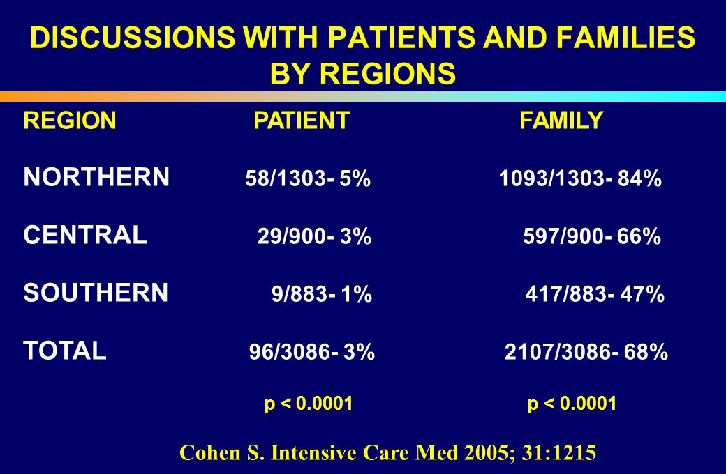 DISCUSSIONS WITH PATIENTS AND FAMILIES BY REGIONS