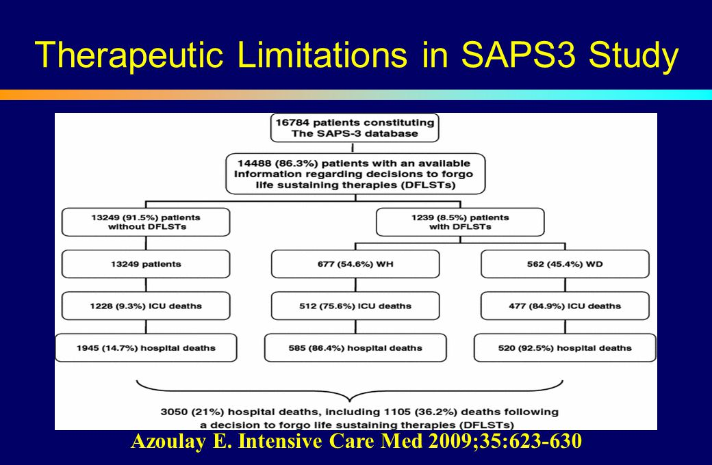 Therapeutic Limitations in SAPS3 Study