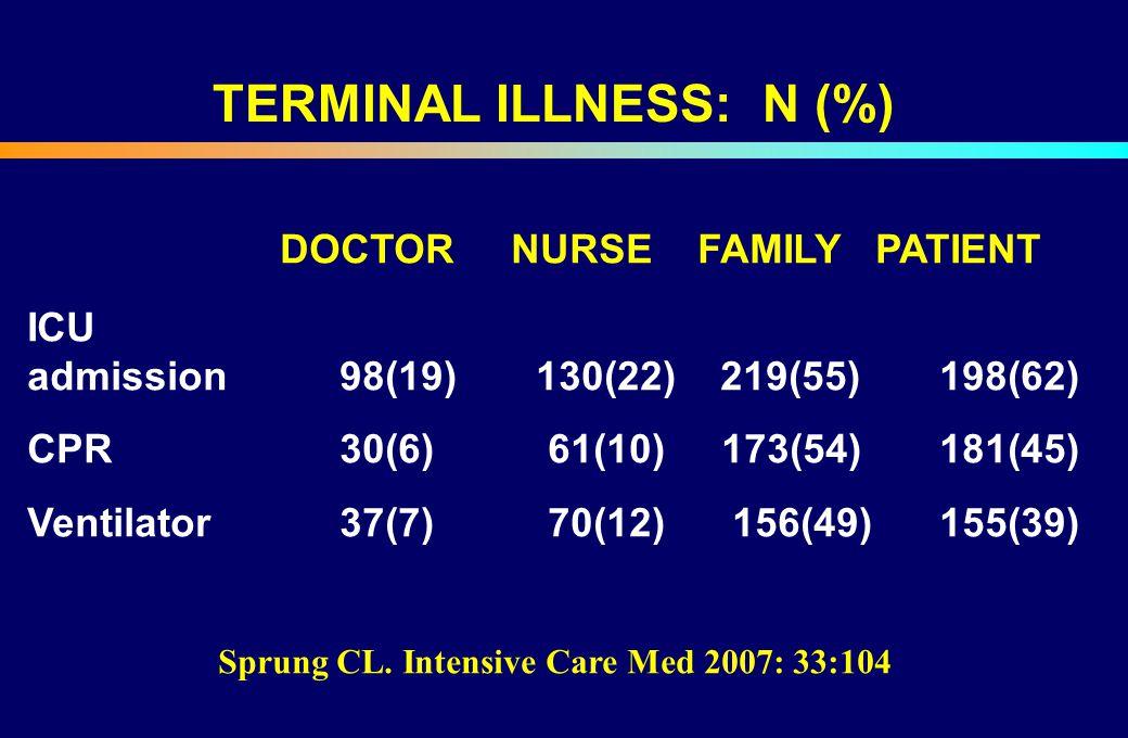 TERMINAL ILLNESS: N (%)