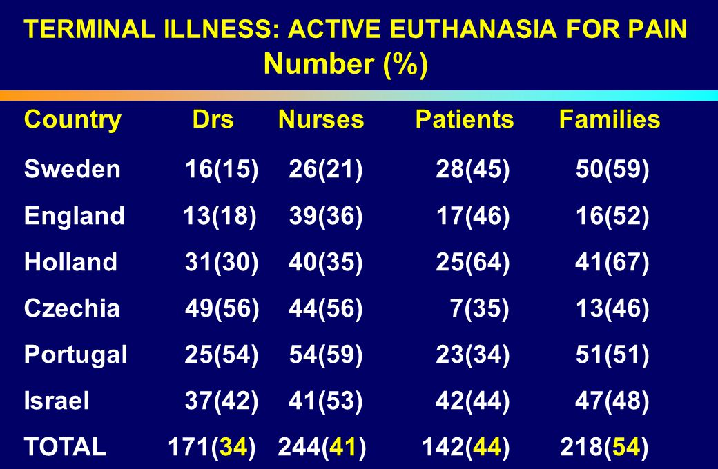 TERMINAL ILLNESS: ACTIVE EUTHANASIA FOR PAIN Number (%)