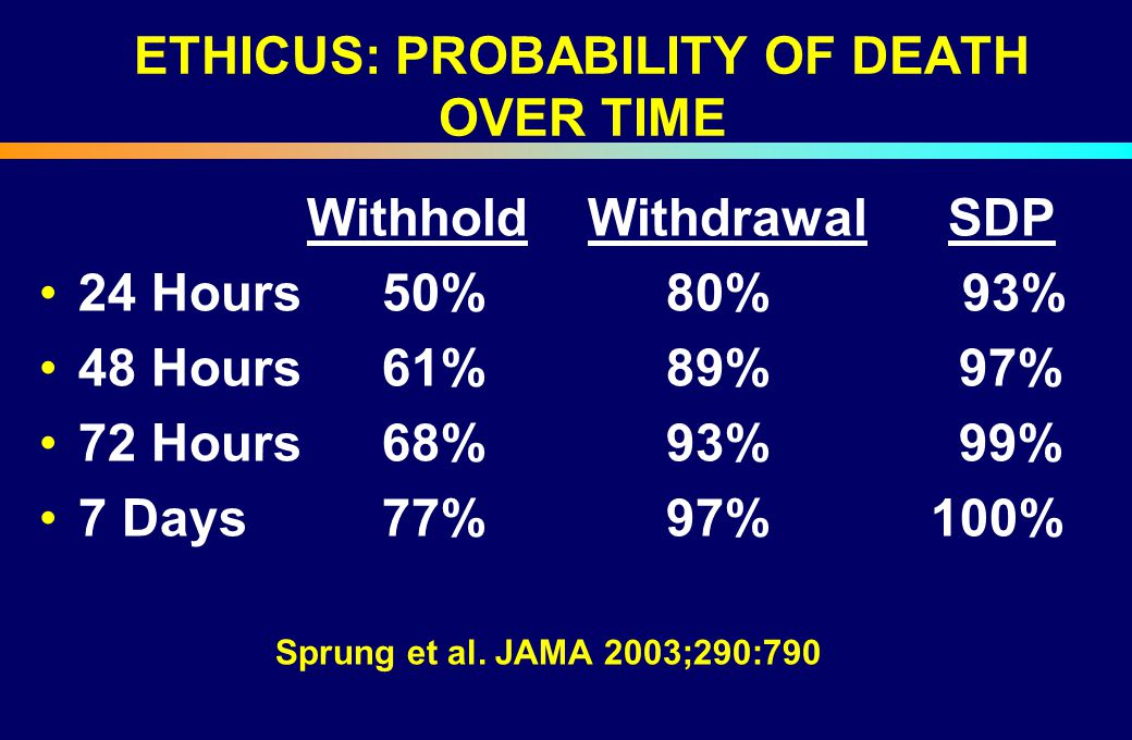 ETHICUS: PROBABILITY OF DEATH OVER TIME
