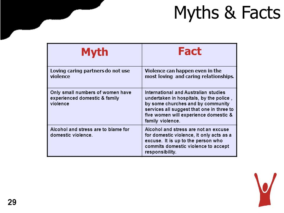 Myths & Facts Myth Fact 29 Loving caring partners do not use violence