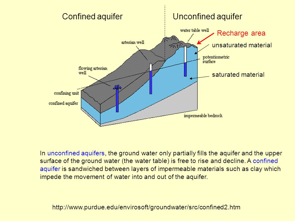 Confined aquifer Unconfined aquifer Recharge area unsaturated material