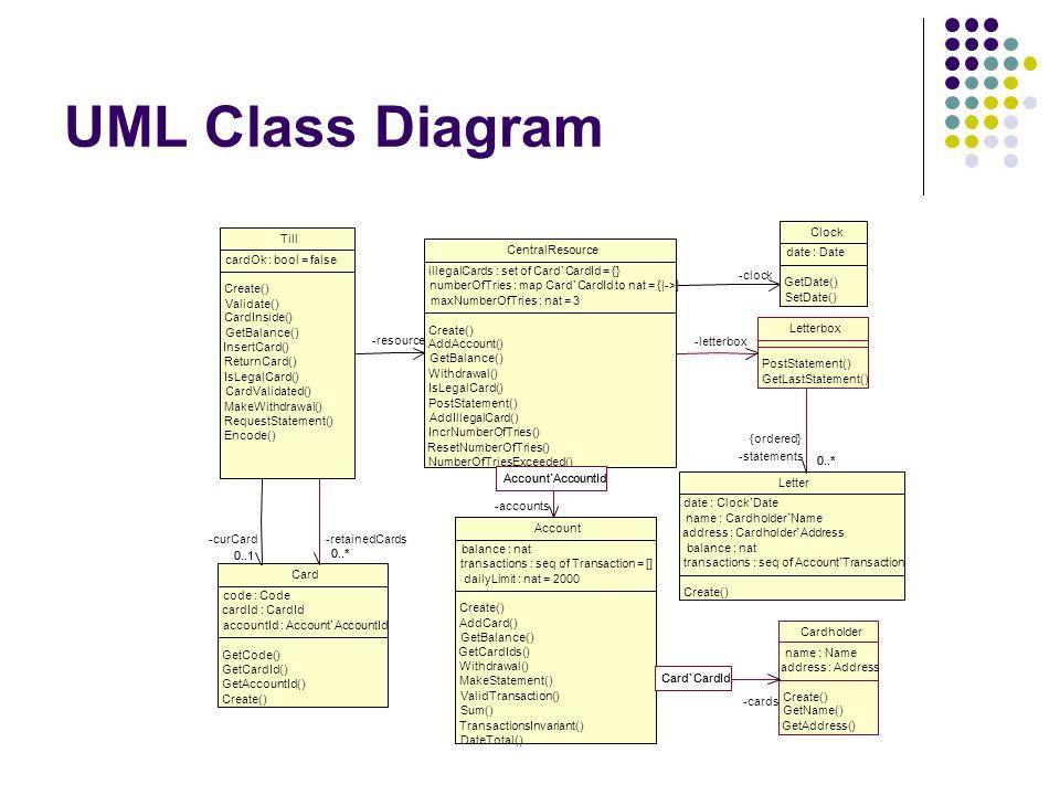 UML Class Diagram Till Clock CentralResource cardOk : bool = false