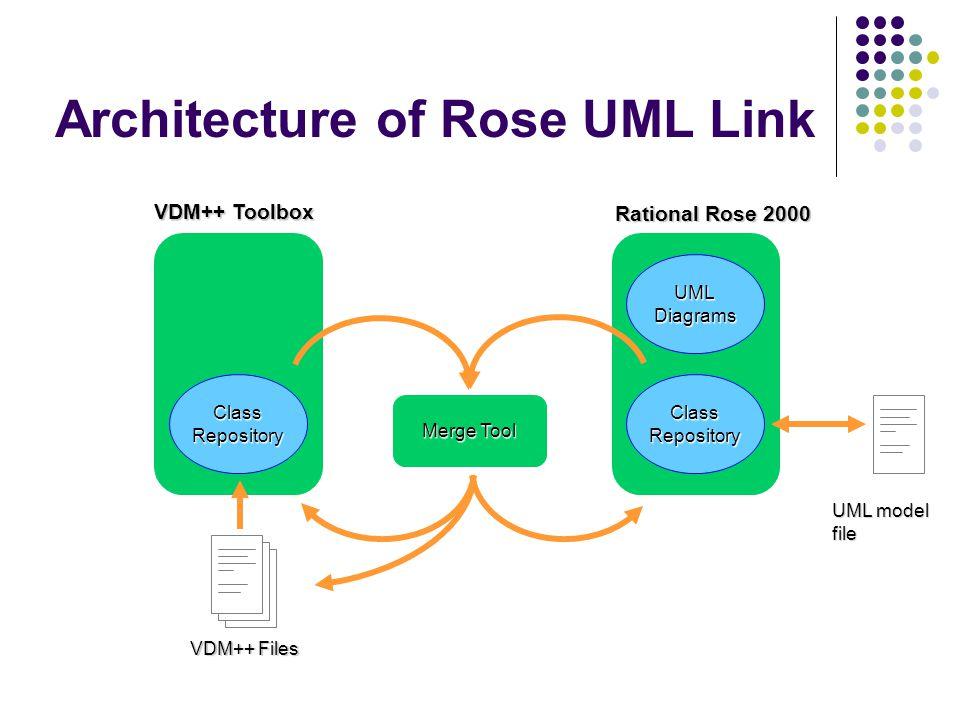 Architecture of Rose UML Link