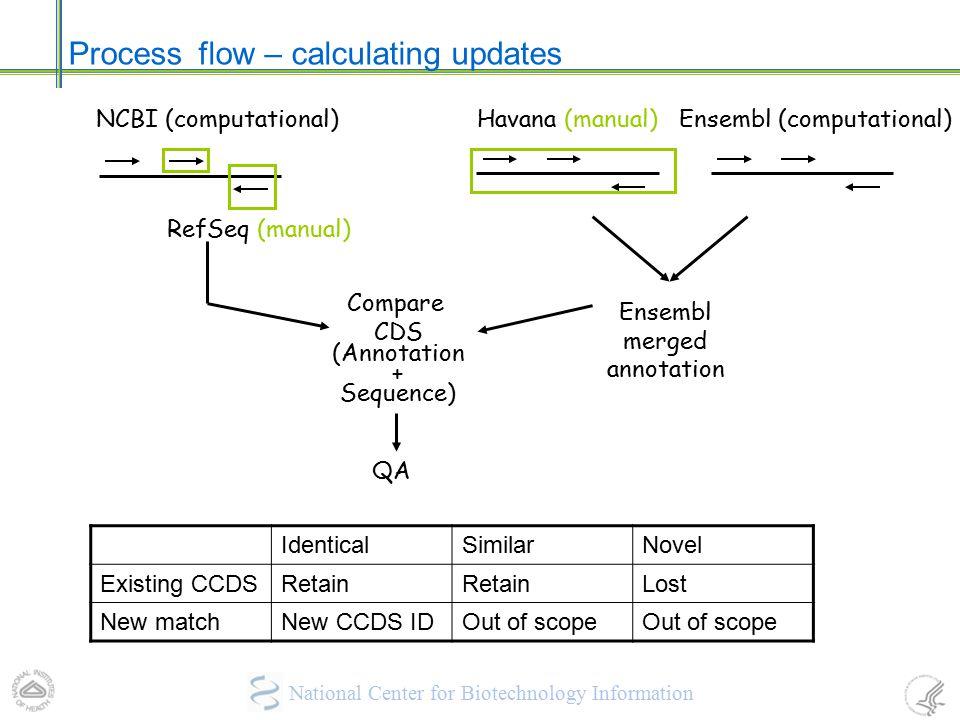 Process flow – calculating updates