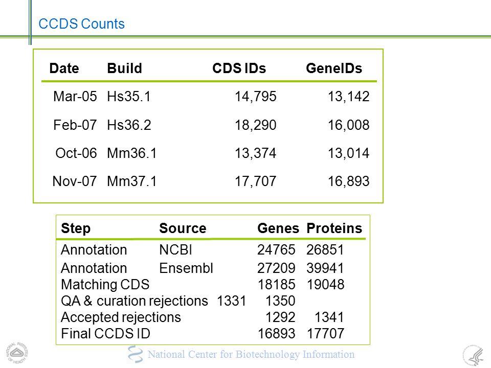 CCDS Counts Date. Build. CDS IDs. GeneIDs. Mar-05. Hs35.1. 14,795. 13,142. Feb-07. Hs36.2.