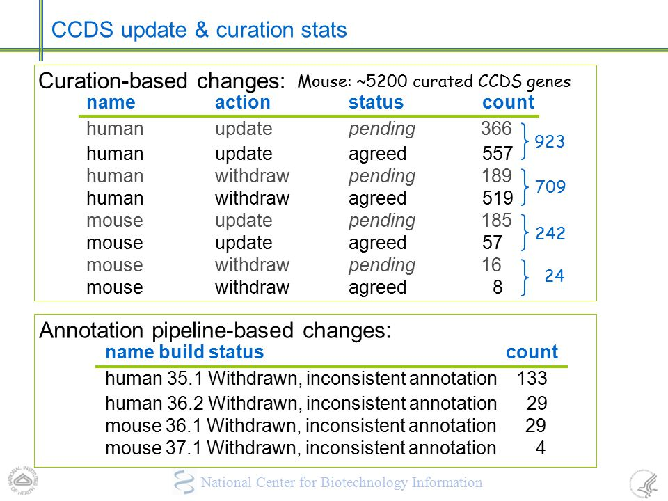 CCDS update & curation stats