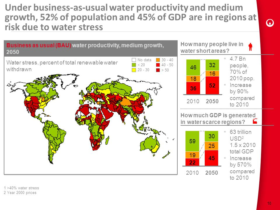 Under business-as-usual water productivity and medium growth, 52% of population and 45% of GDP are in regions at risk due to water stress