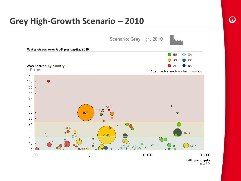 Grey High-Growth Scenario – 2010