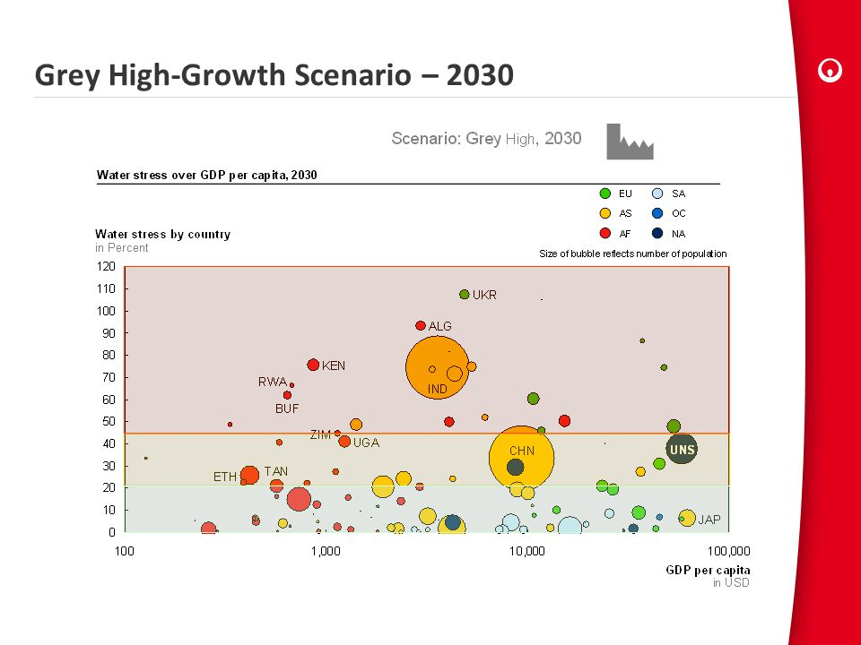 Grey High-Growth Scenario – 2030