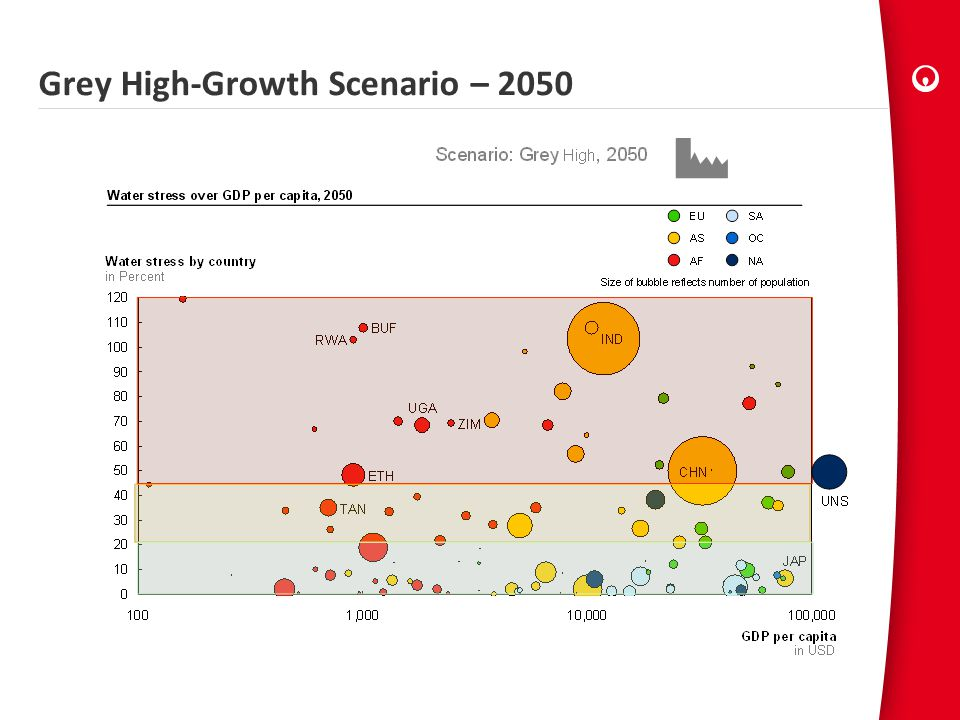Grey High-Growth Scenario – 2050