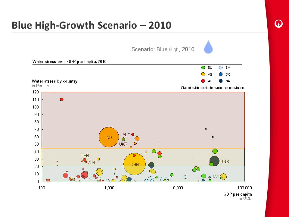 Blue High-Growth Scenario – 2010