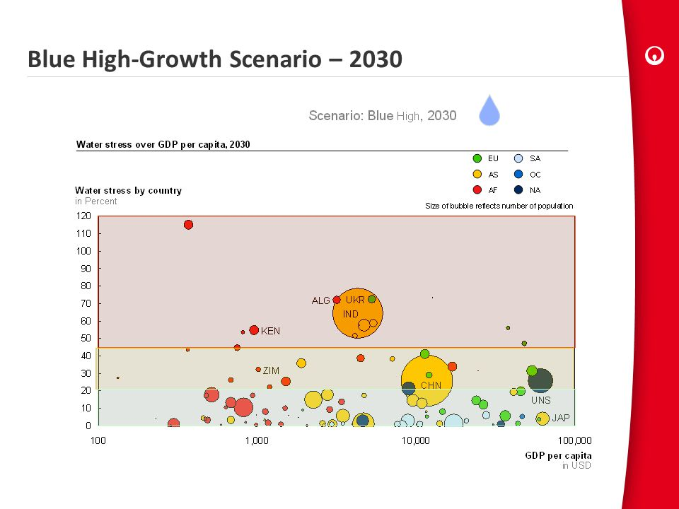 Blue High-Growth Scenario – 2030