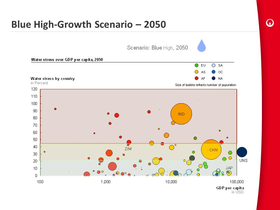 Blue High-Growth Scenario – 2050