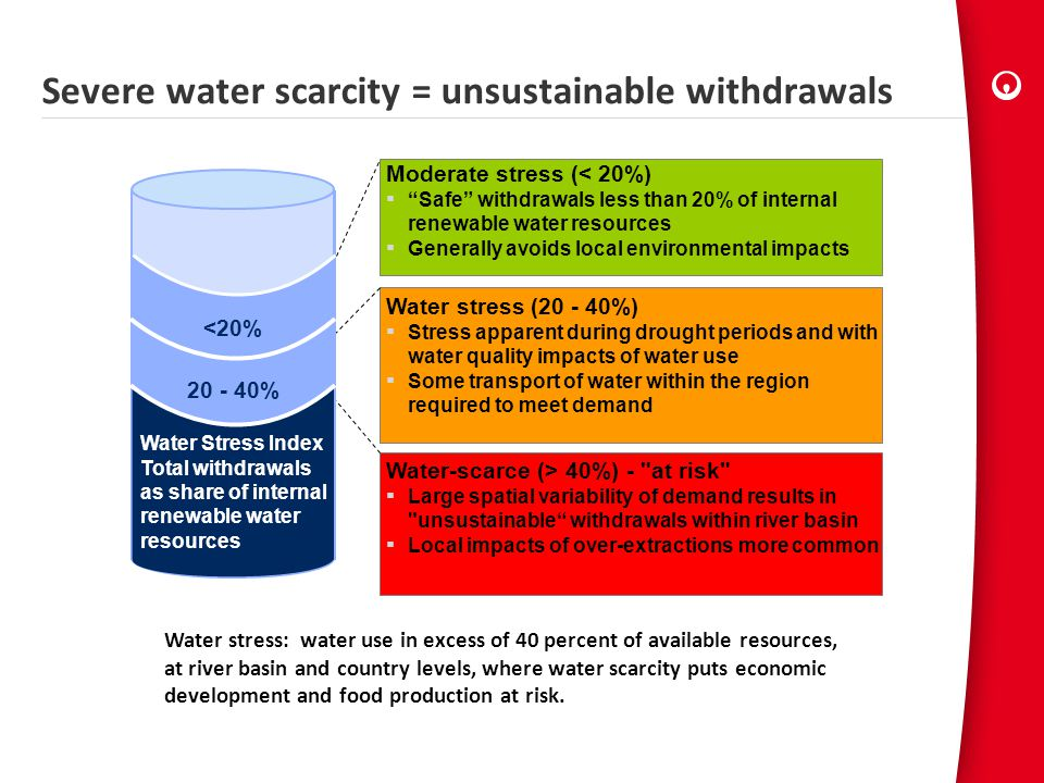 Severe water scarcity = unsustainable withdrawals