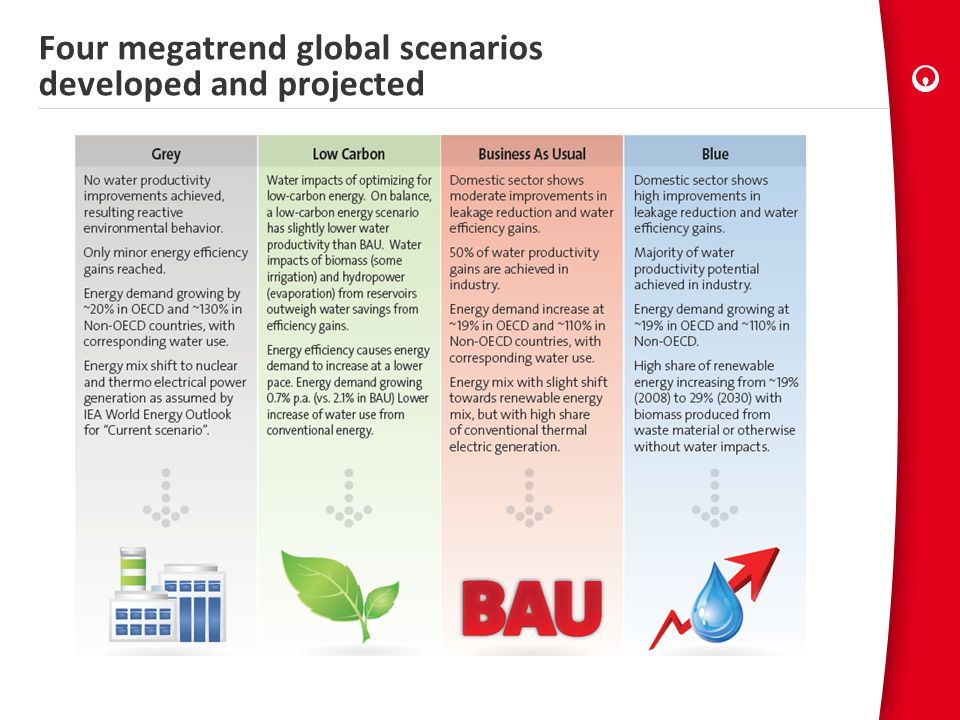 Four megatrend global scenarios developed and projected