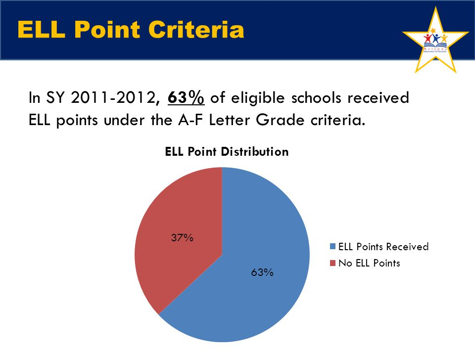 ELL Point Criteria In SY 2011-2012, 63% of eligible schools received ELL points under the A-F Letter Grade criteria.
