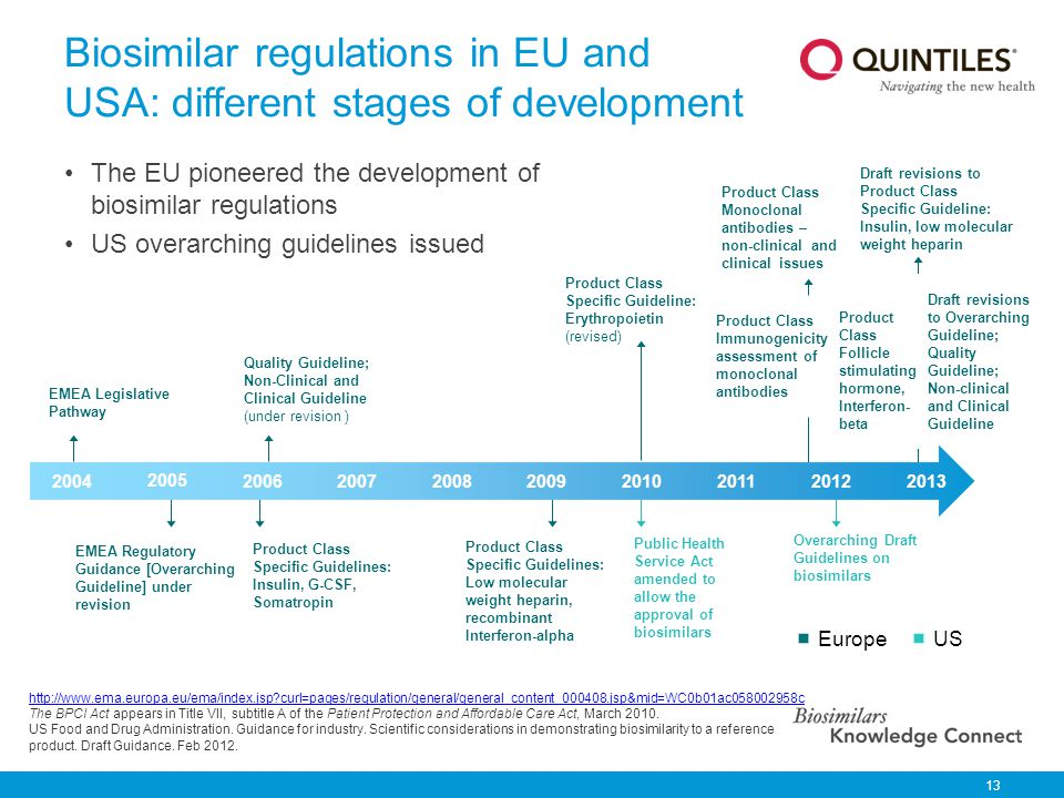 Biosimilar regulations in EU and USA: different stages of development