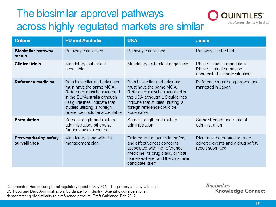 The biosimilar approval pathways across highly regulated markets are similar