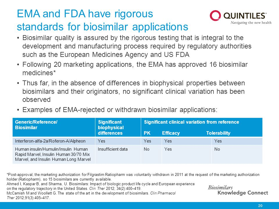 EMA and FDA have rigorous standards for biosimilar applications