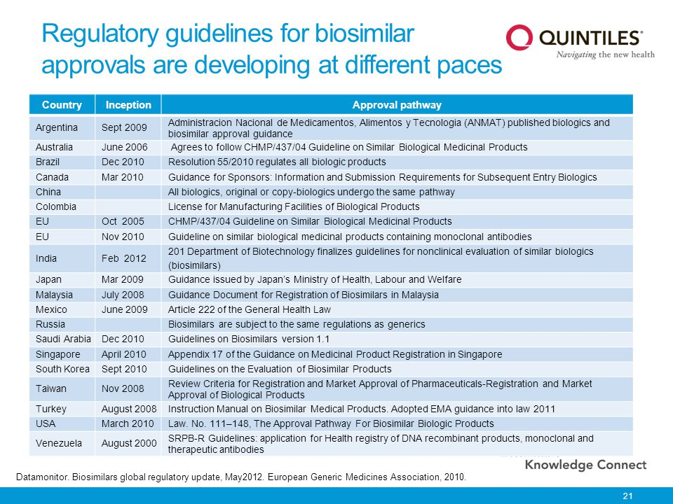 Regulatory guidelines for biosimilar