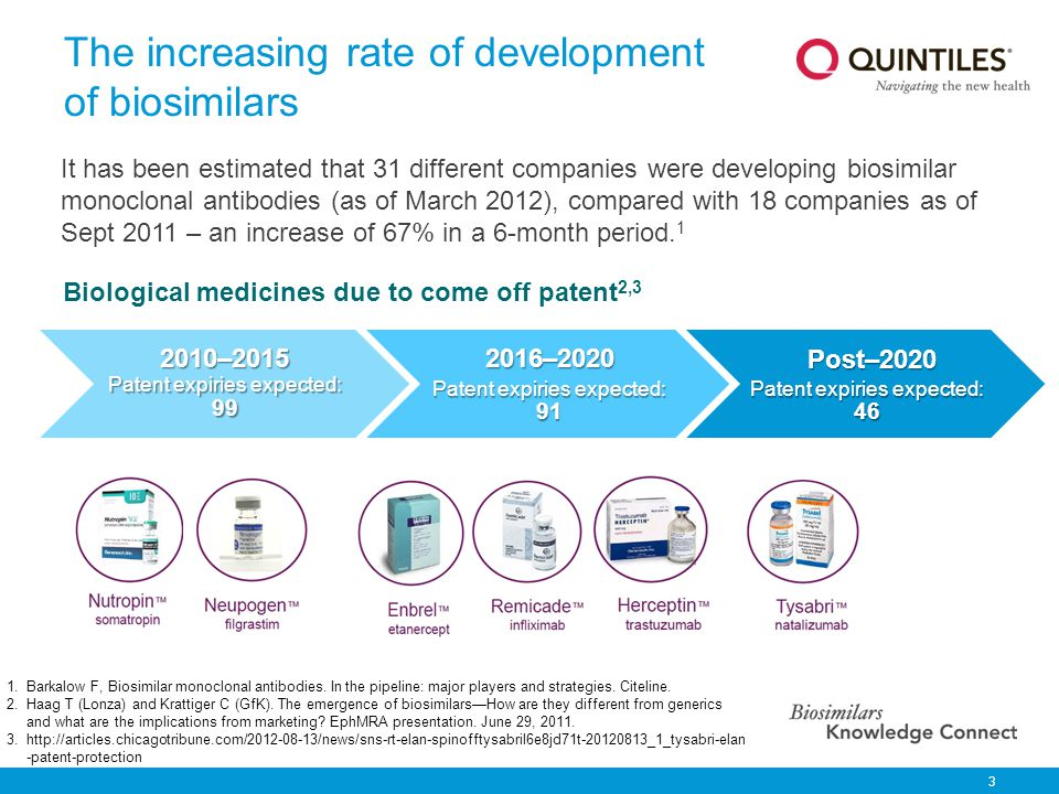 The increasing rate of development of biosimilars